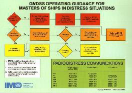 GMDSS Operating Guidance for Masters of Ships in Distress Situations. I969E